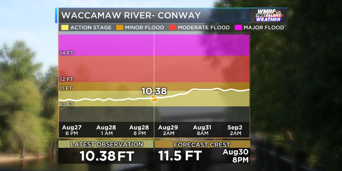 FIRST ALERT: River flood warning for the Waccamaw at Conway