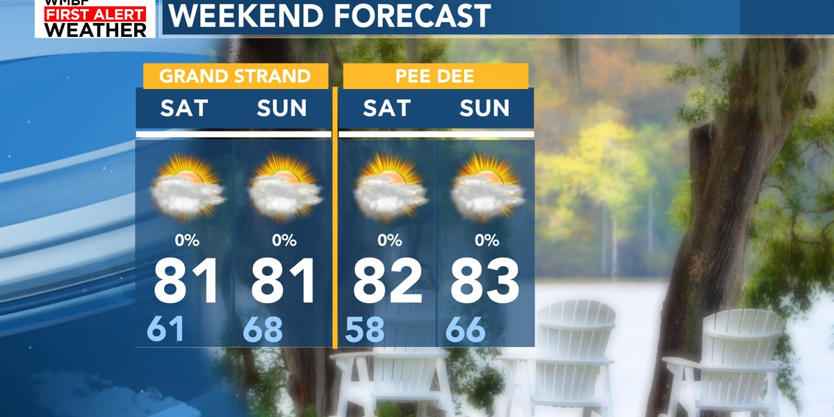 FIRST ALERT: Sunny and turning milder through the weekend