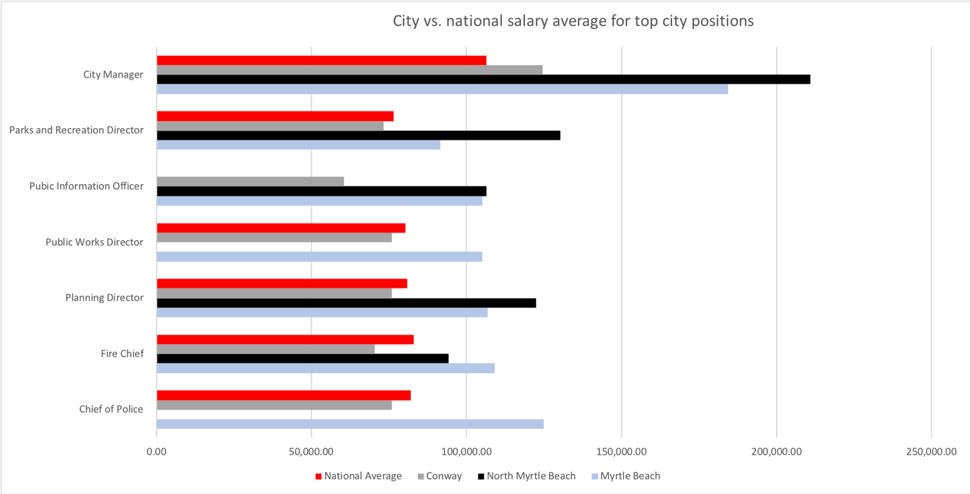 It's Your Money: Highest paid city employees