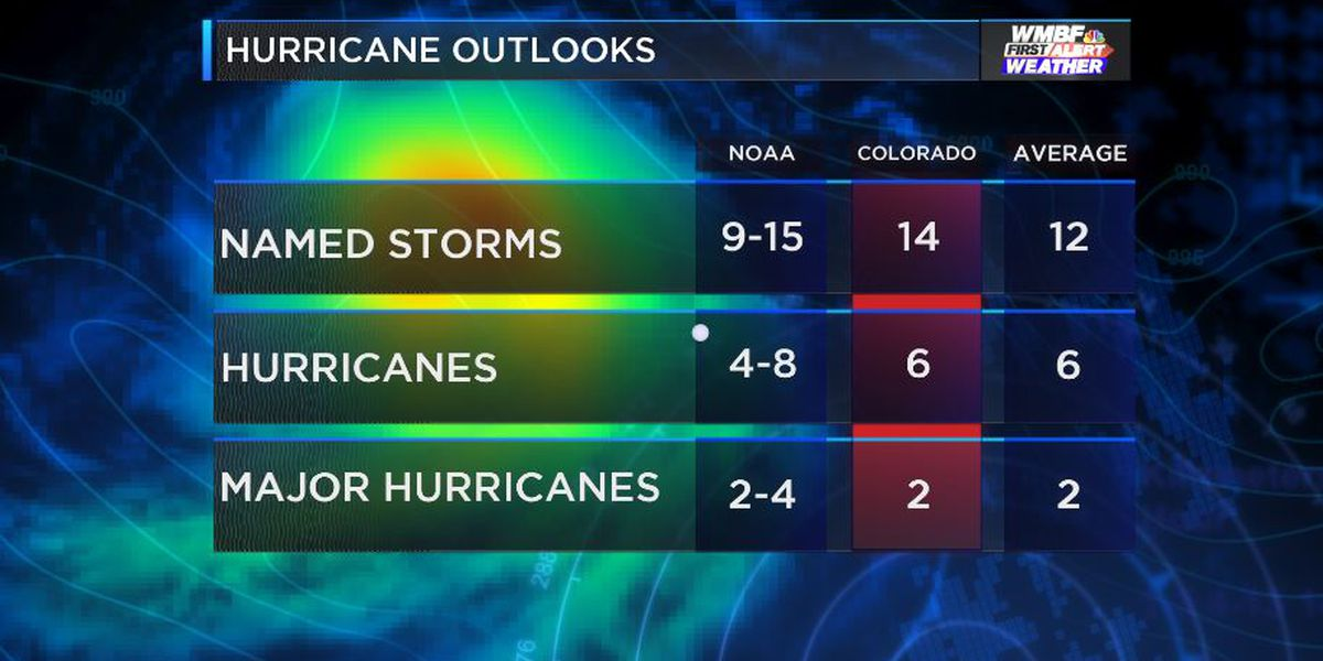 FIRST ALERT: Colorado State updates 2019 hurricane season forecast