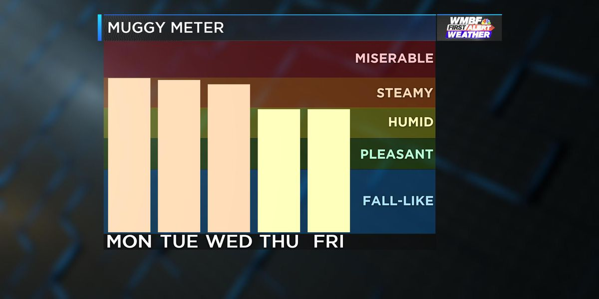 First Alert: Summer heat and humidity hangs on