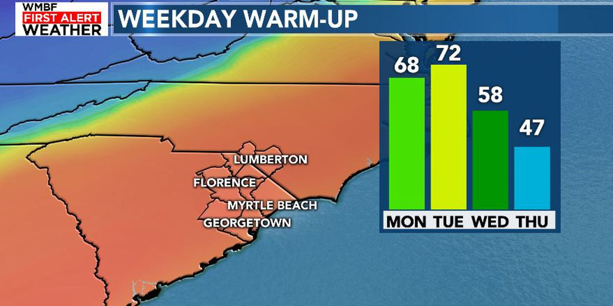 FIRST ALERT: Drying out and warming up into the work week