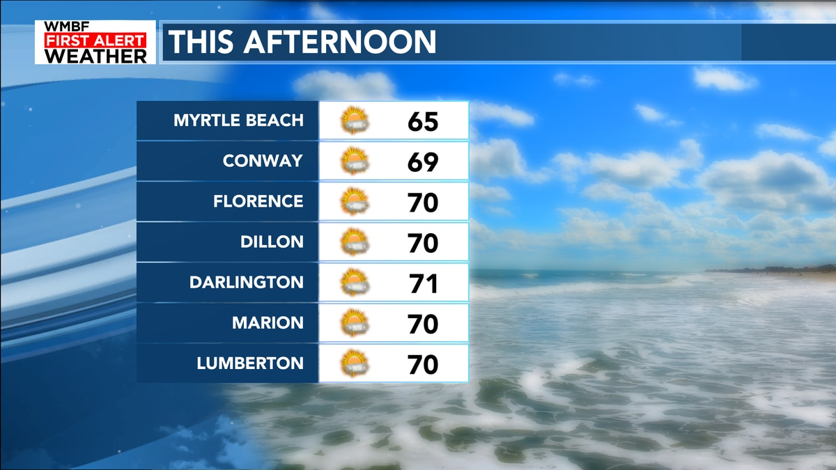 FIRST ALERT: Sunshine today, rain chances and clouds return Friday