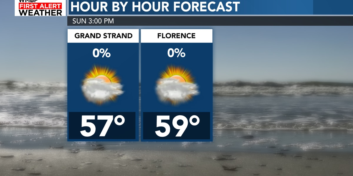FIRST ALERT: Warmer weather ahead, rain chances slowly return