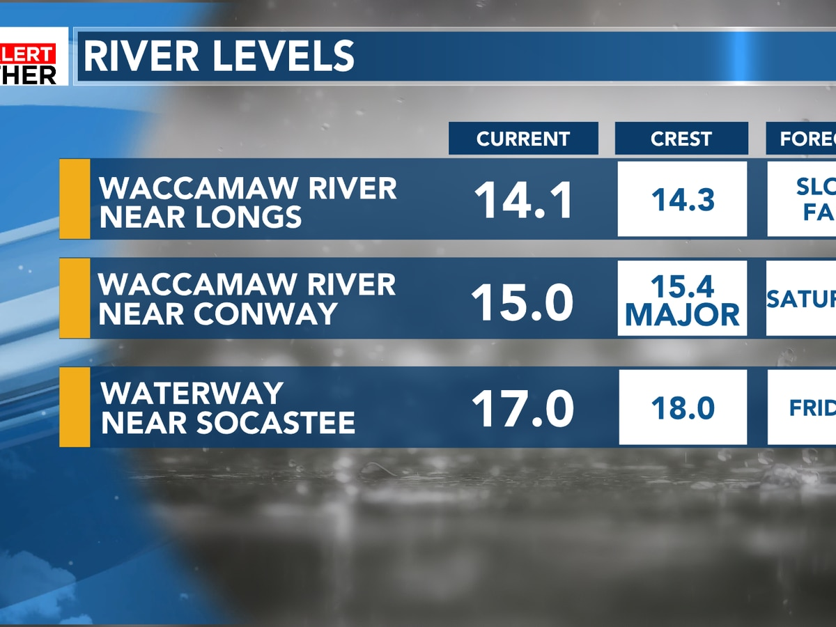 FIRST ALERT: Waccamaw River and Intracoastal continue to rise