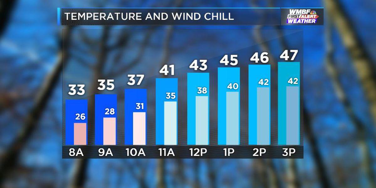 FIRST ALERT: Colder air settles in