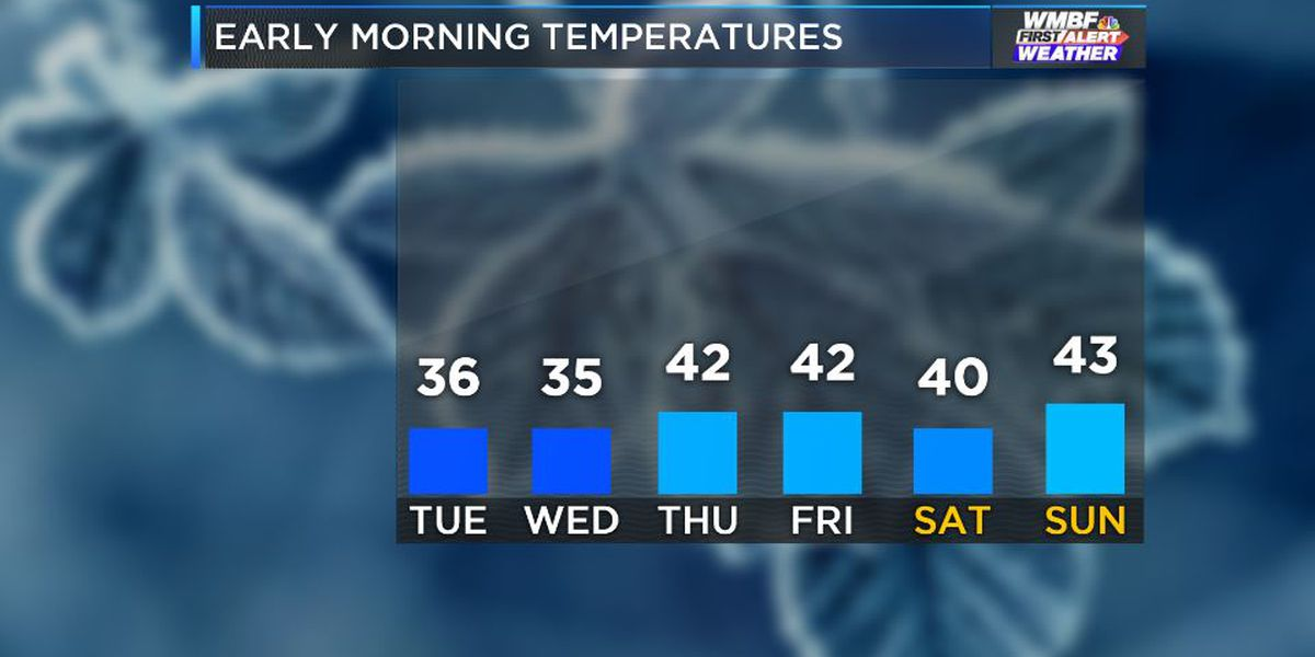FIRST ALERT: Cool and dry for most of the week