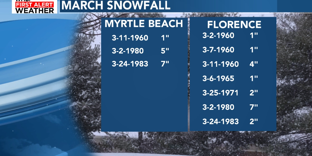 FIRST ALERT: History of March snow